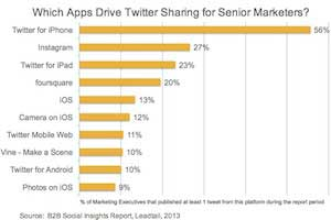 How Senior Marketers Are Using Twitter