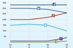Facebook Top Social Login Choice on Websites, Google Gaining