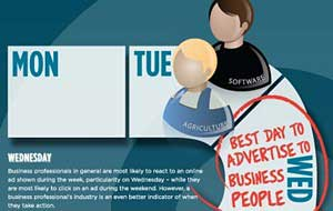 Best Day for B2B Ads? It Depends