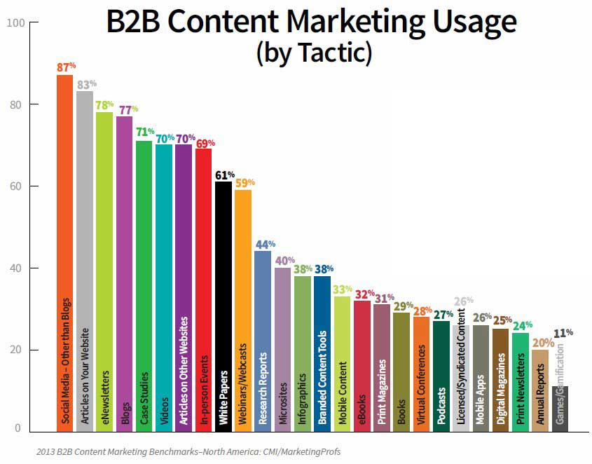 B2B Content Marketing: 2013 Benchmarks, Budgets, and Trends—North America  Read more: http://www.marketingprofs.com/charts/2012/9184/2013-b2b-content-marketing-benchmarks-budgets-and-trends#ixzz2AFZ9kmba