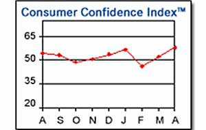 Consumer Confidence at 19-month High