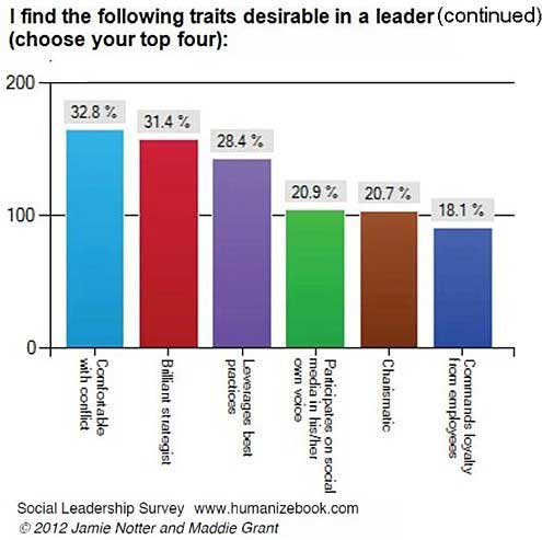 """three essential qualities of leadership """"it's been said that leadership is making important but unpopular decisions that's certainly a partial truth, but i think it underscores the importance of focus."""
