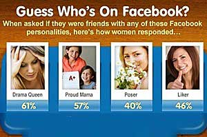 Women and Facebook: Brands, Deals, and Friends They Hate