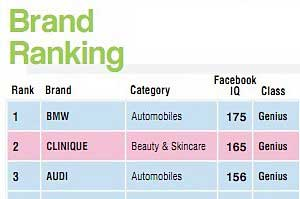 BMW, Clinique, Audi Top Luxury Brands on Facebook