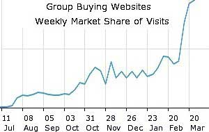 Social Shopping: Group Buying Sites Surge