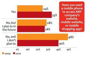 Shoppers Using (and Loving) Mobile for In-store Buying