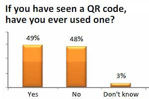 QR Codes Catching On With Smartphone Users