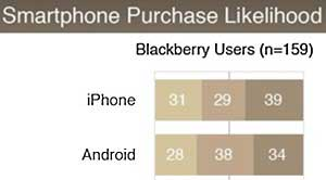Android, iPhone Battle Over Blackberry Owners