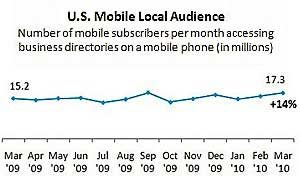 Local Business Search via Mobile Up 14%