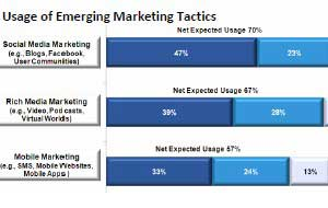 Adoption of Emerging Marketing Channels Heats Up