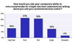 B2B Customer Engagement: High Priority, Low Marks