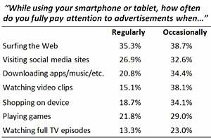 Do Mobile Users Pay Attention to Mobile Ads?