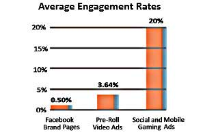 Social and Mobile Gaming Ads Outperform Standard Online Formats  