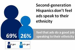 New Generations of Hispanics Reshaping Ad Preferences