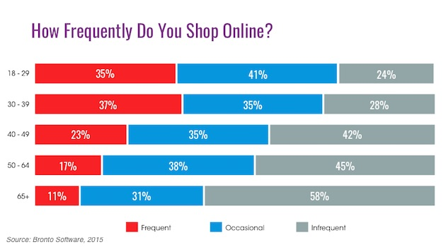 ages of online shoppers