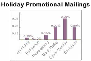 Memorial Day Emails Drive Highest Holiday Transactions