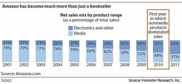 Chart - Amazon Product Mix, 2001-2011