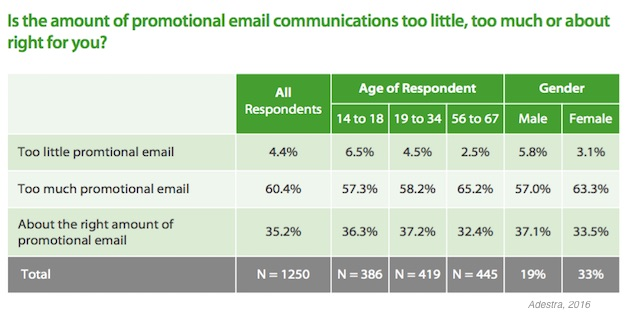 3 - email marketing staffing statistics