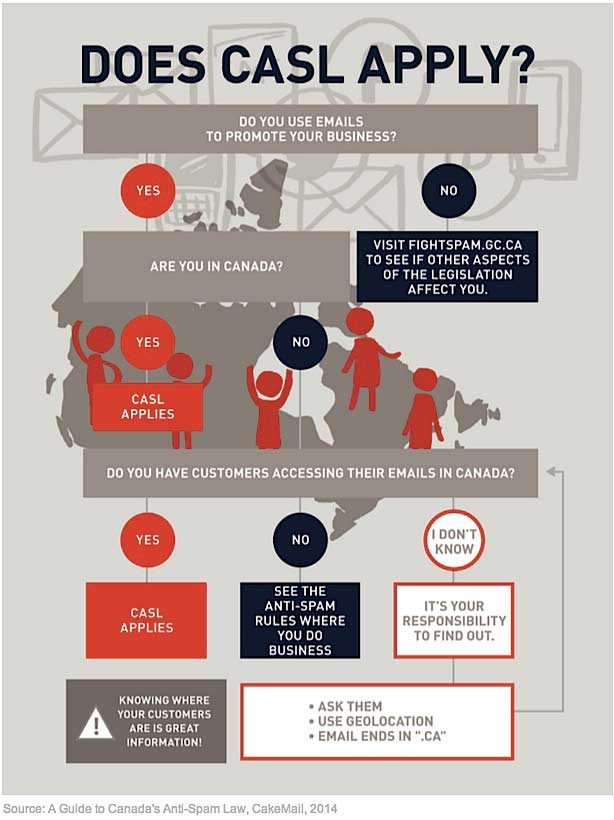 Does Canada's Anti-Spam Law Affect Email Marketers? [INFOGRAPHIC]