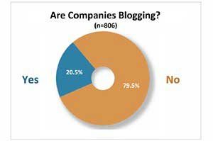 Software Companies Lead in Corporate Blogging