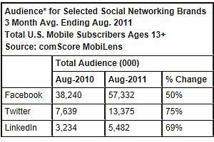 Social Networking via Mobile Devices Surging