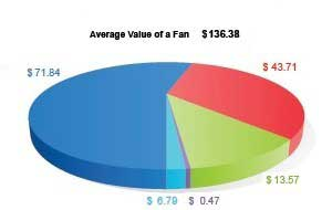 Average Value of Facebook Fan: $136.38
