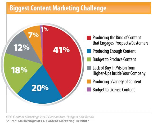 Poll: What's Hard about Nonprofit Content Marketing?