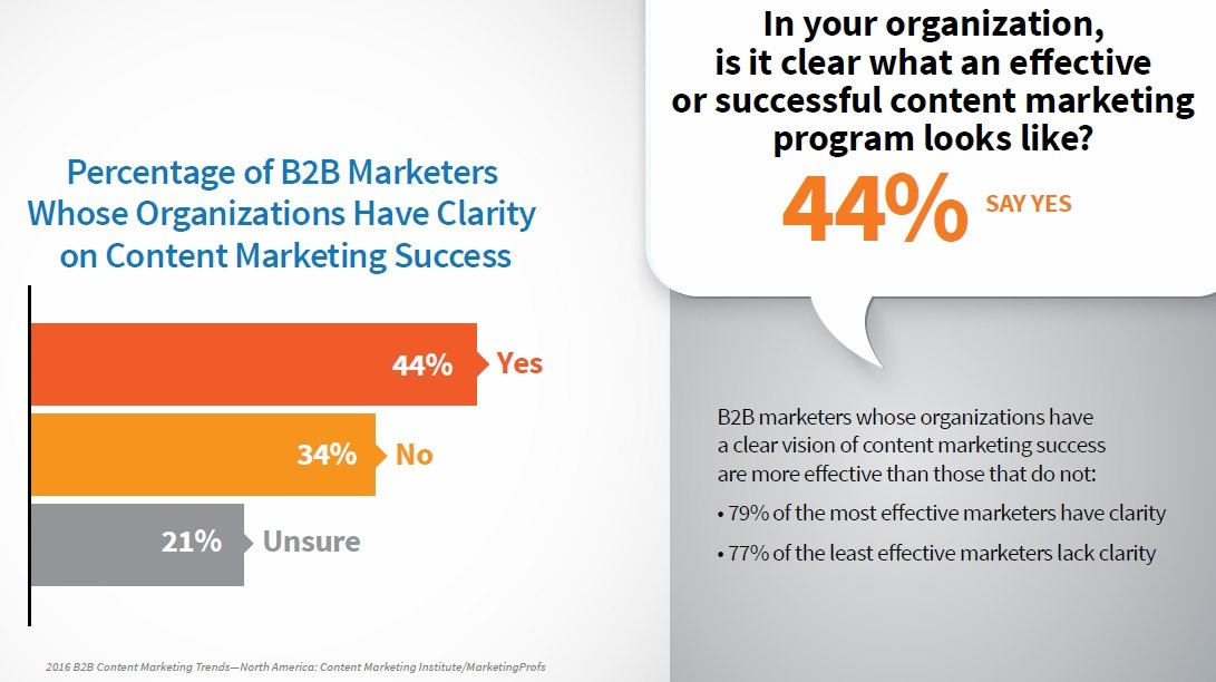 Content marketing b2b 2016 content marketing benchmarks for Content marketing agency