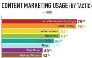 Content Marketing Vital to B2B Marketers