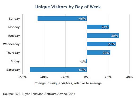 Chart - B2B Buyer Website Visitors By Day Of The Week