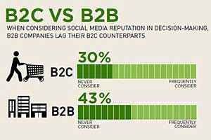 Social Media Is a Corporate Blind Spot for B2B Execs