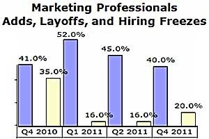 Direct and Digital Marketing Jobs Weakening in 4Q11