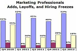 Digital and Direct Marketing Jobs Rebounding in 1Q12