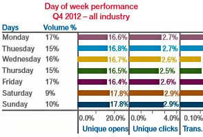 Email Volume Up 5%; Opens Highest on Saturdays, Sundays