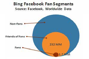 Facebook: Brands Should Target Friends of Fans