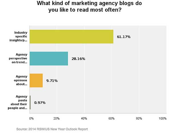 Chart - Most Popular Marketing Agency Blog Content