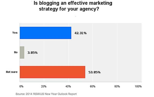 Chart - Marketing Agencies Unsure Of The Effectiveness Of Their Blog