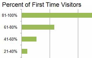 Most Business-Blog Traffic From First-Time Visitors