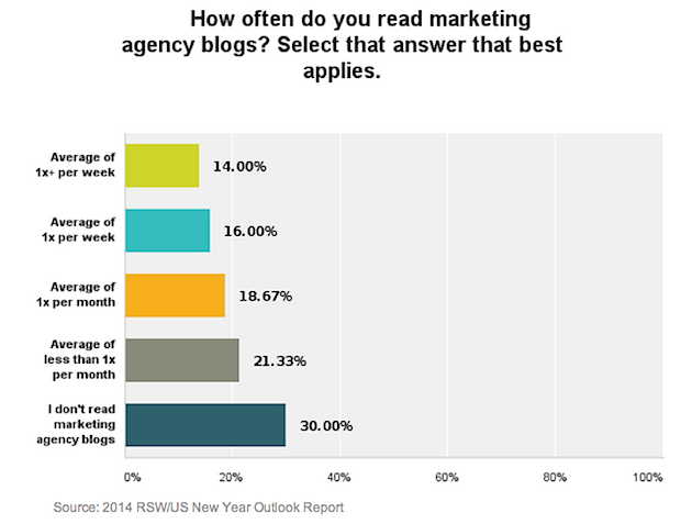 Chart - Frequency Of Marketing Agency Blog Readership