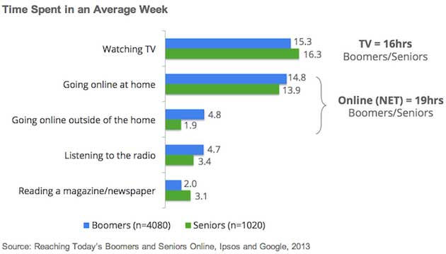 Chart on Internet usage compared to television, radio, news and other activities - courtesy of MarketingProfs