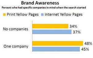 Yellow Pages Users Ready to Buy