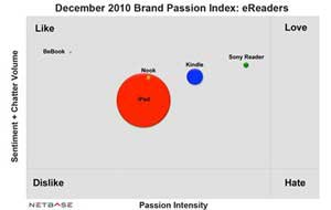 E-reader Brand Passion: Kindle Has It in the Bag