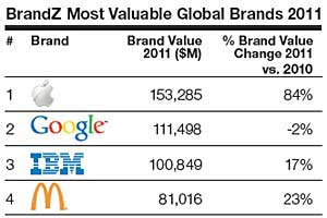 Apple Tops Google as World's Most Valuable Brand