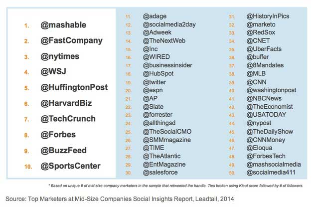 Who Do Marketers at Midsize Companies Retweet?