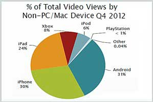 Video Viewing via Mobile Surging; Apple Dominates