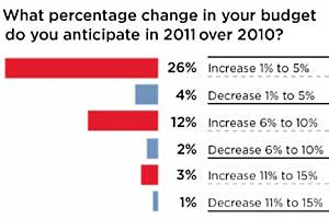 CMOs Ramping Up Budgets, but Accountability Is Key