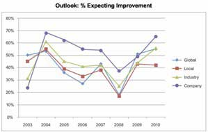Senior Execs More Optimistic About Business Improving