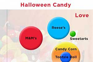 Halloween Fun: The Online Buzz on Treats, Kids' Favorites