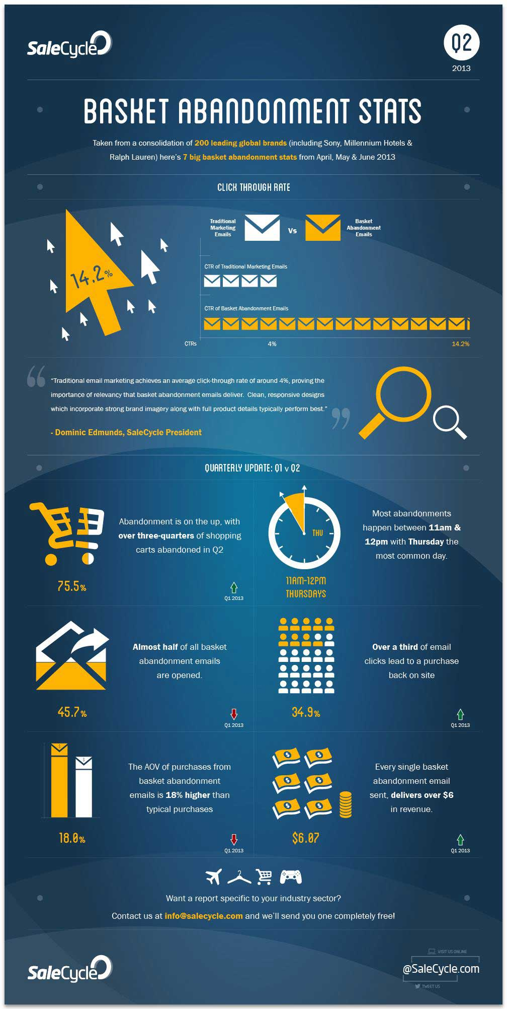 customer behavior online shopping cart abandonment rates infographic marketingprofs article. Black Bedroom Furniture Sets. Home Design Ideas