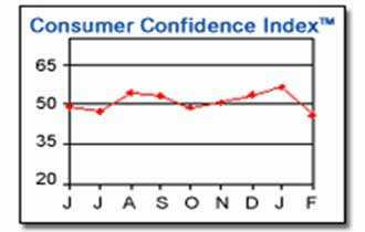 Consumer Confidence Down Sharply in Feb.